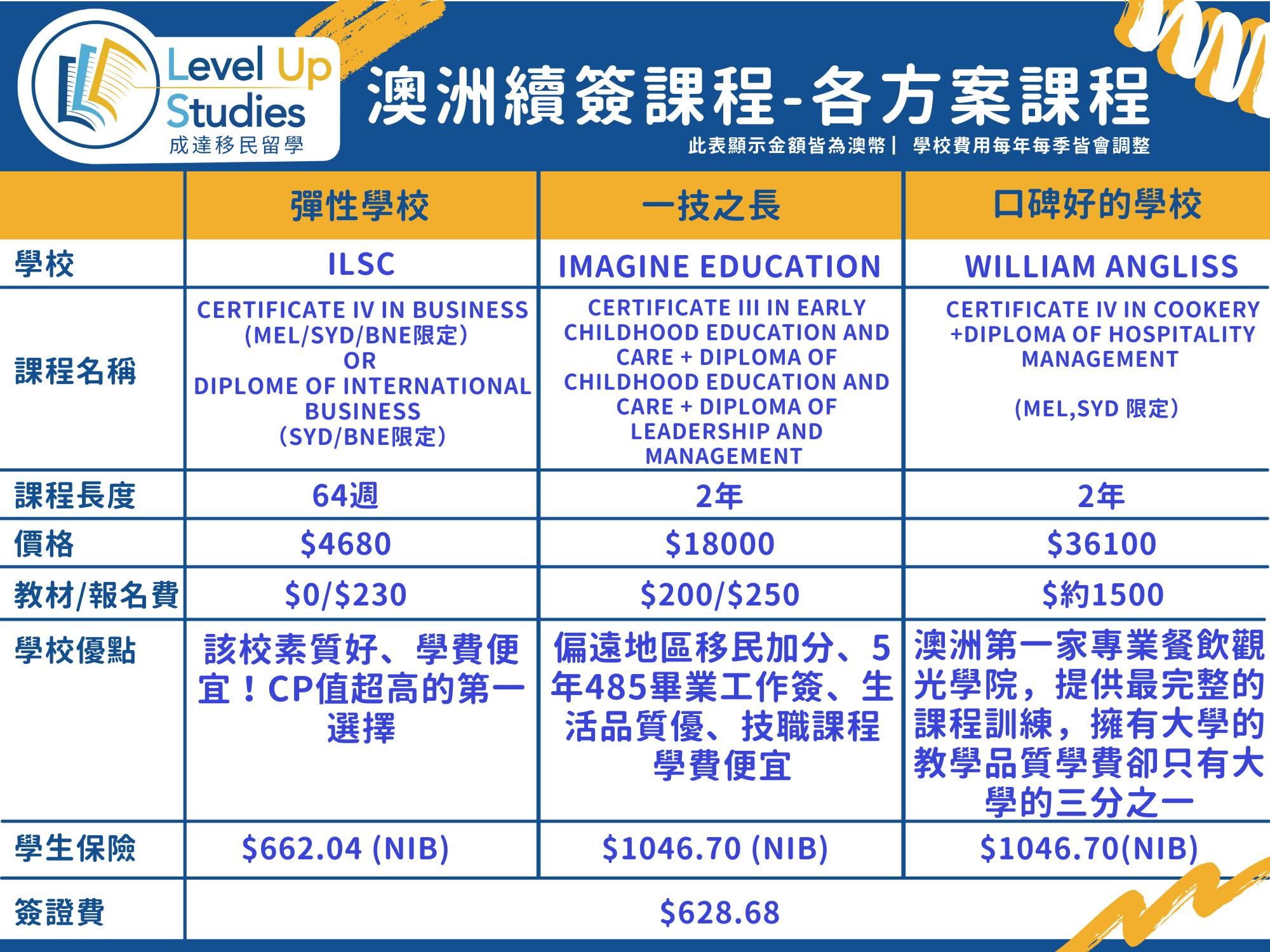 澳洲便宜學生簽證課程費用