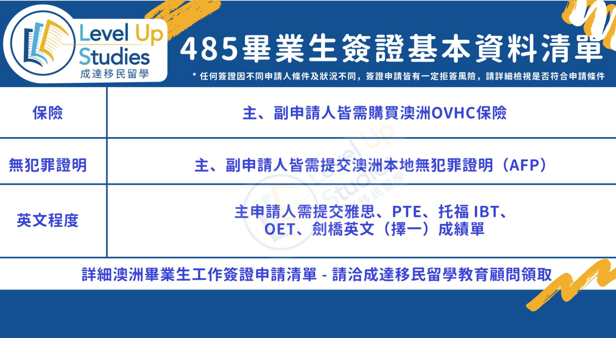 485畢業生簽證基本資料清單_
