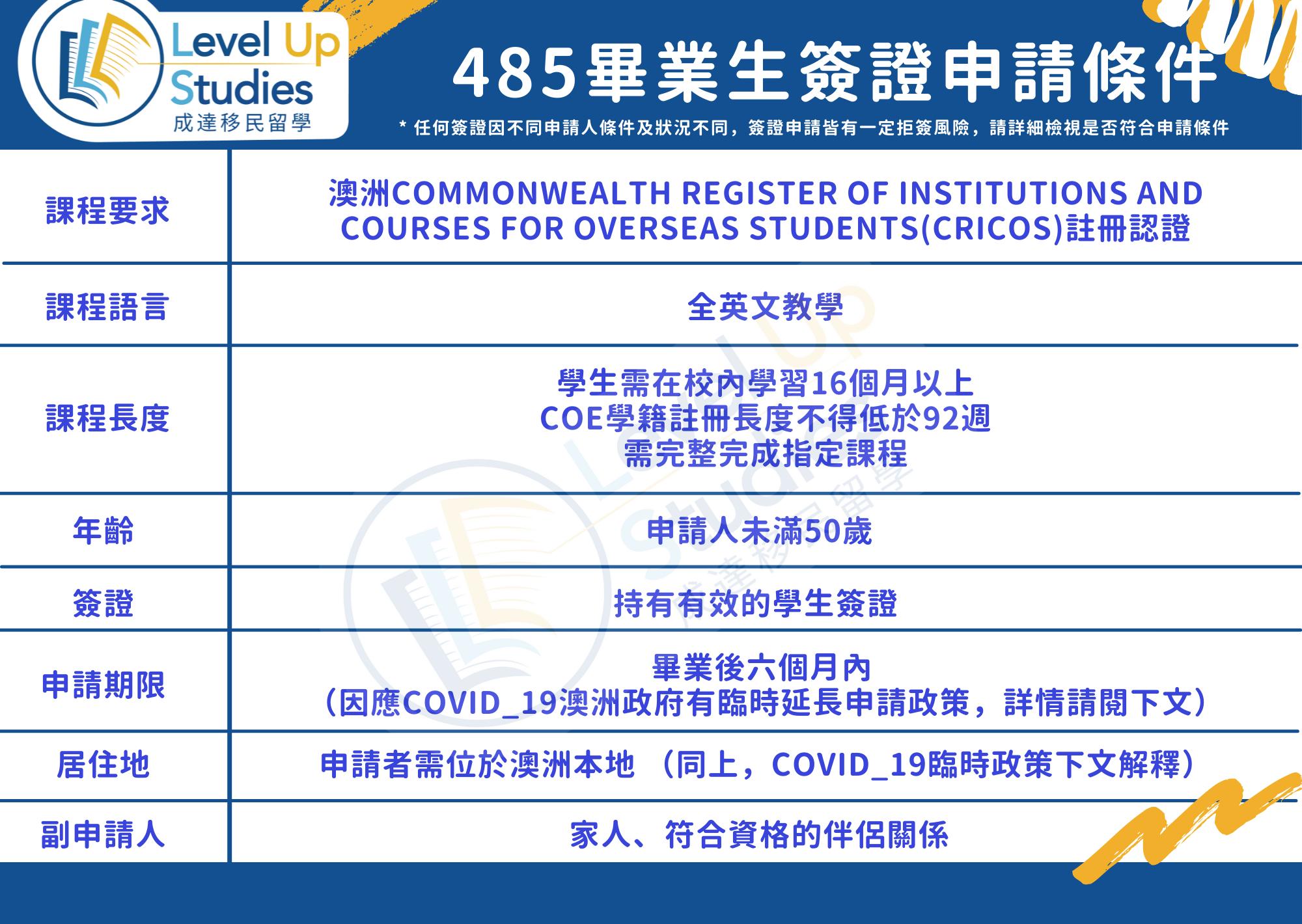 485畢業生簽證申請條件