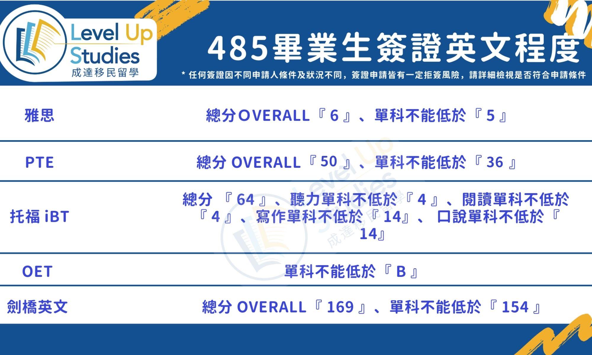 485畢業生簽證英文程度