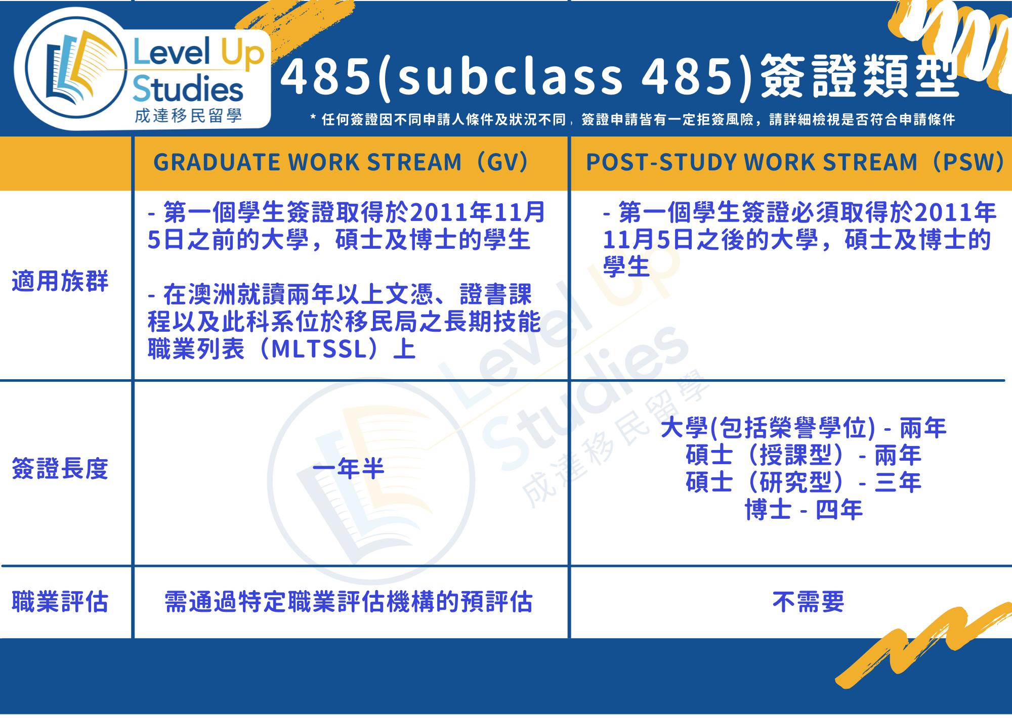 485(subclass 485)簽證類型1